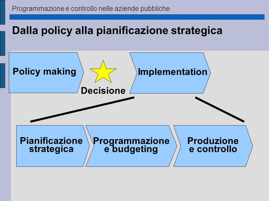 Dalla policy alla pianificazione strategica Implementation Decisione Policy making Pianificazione strategica Programmazione e budgeting Produzione e c