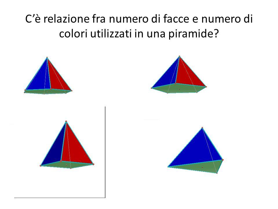 Relazione scoperta valida per i prismi e per le piramidi Sono sufficienti 3 colori se le due facce parallele che caratterizzano il prisma sono poligoni con un numero pari di lati Sono sufficienti 4 colori se le due facce parallele che caratterizzano il prisma sono poligoni con un numero dispari di lati Sono sufficienti 3 colori se il poligono di base della piramide ha un numero pari di lati Sono sufficienti 4 colori se il numero di lati del poligono di base della piramide è dispari