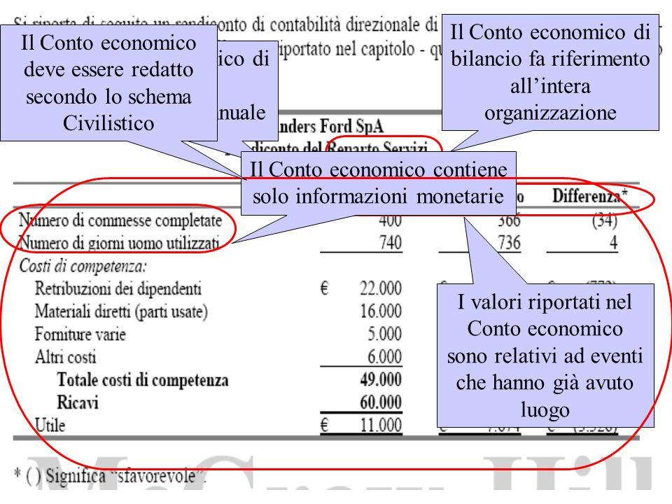 Il Conto economico di bilancio fa riferimento allintera organizzazione Il Conto economico di bilancio è generalmente annuale I valori riportati nel Co