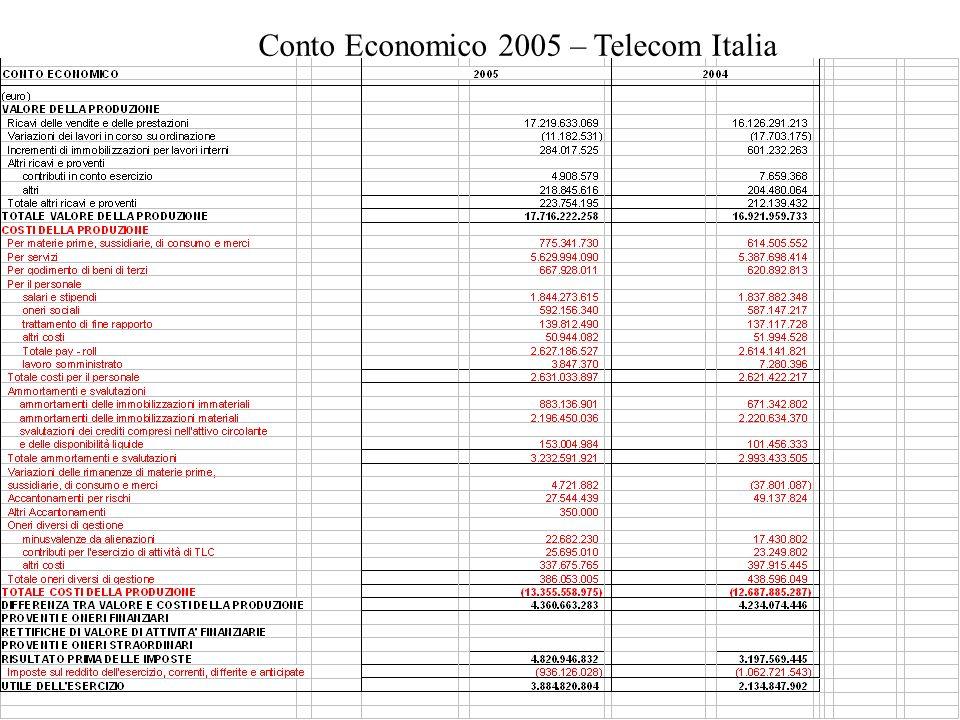Conto Economico 2005 – Telecom Italia
