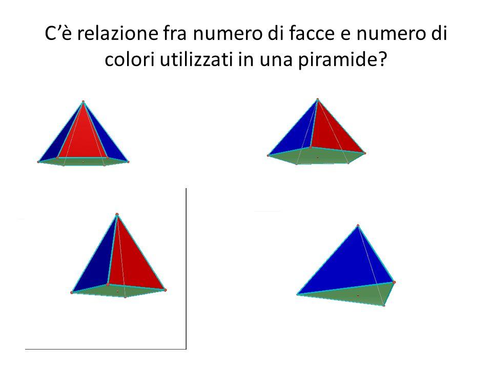 Relazione scoperta Sono sufficienti 3 colori se le due facce parallele che caratterizzano il prisma sono poligoni con un numero pari di lati Sono sufficienti 4 colori se le due facce parallele che caratterizzano il prisma sono poligoni con un numero dispari di lati