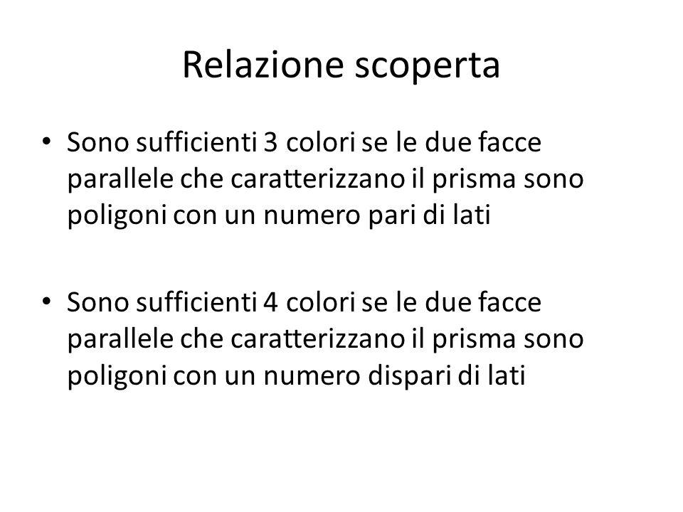 Relazione scoperta Sono sufficienti 3 colori se le due facce parallele che caratterizzano il prisma sono poligoni con un numero pari di lati Sono suff