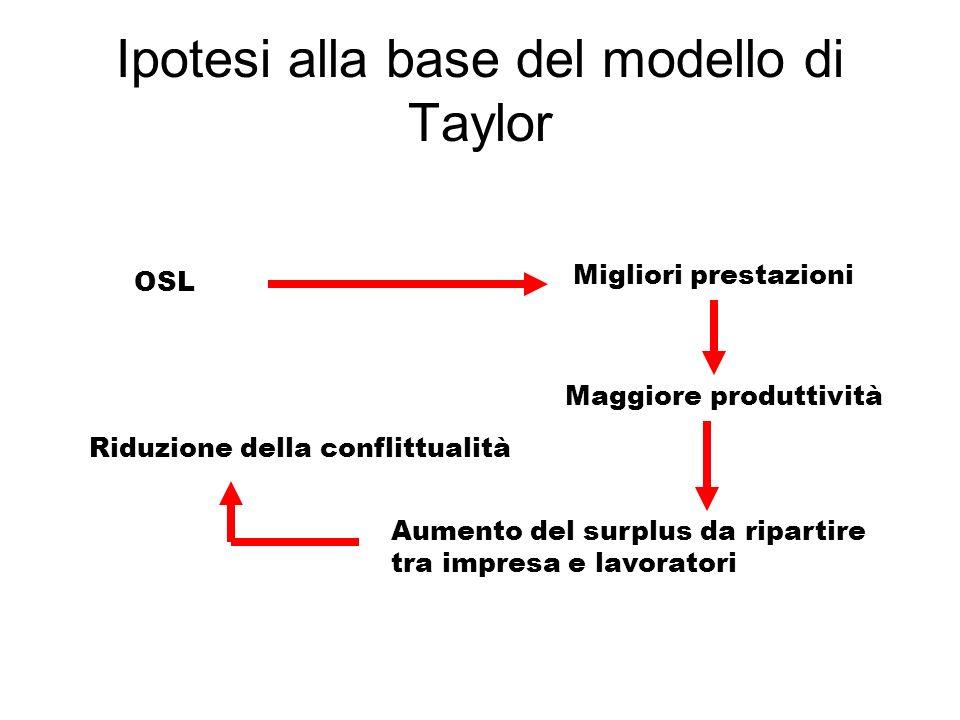 Ipotesi alla base del modello di Taylor OSL Migliori prestazioni Maggiore produttività Aumento del surplus da ripartire tra impresa e lavoratori Riduz