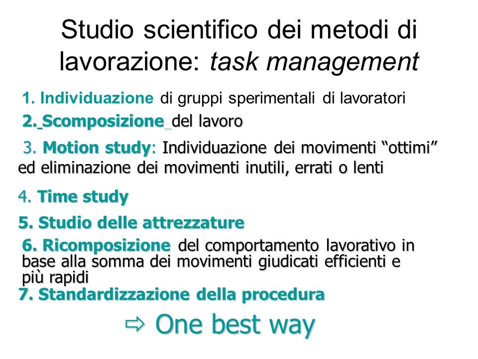Studio scientifico dei metodi di lavorazione: task management 1. Individuazione di gruppi sperimentali di lavoratori One best way One best way 7. Stan