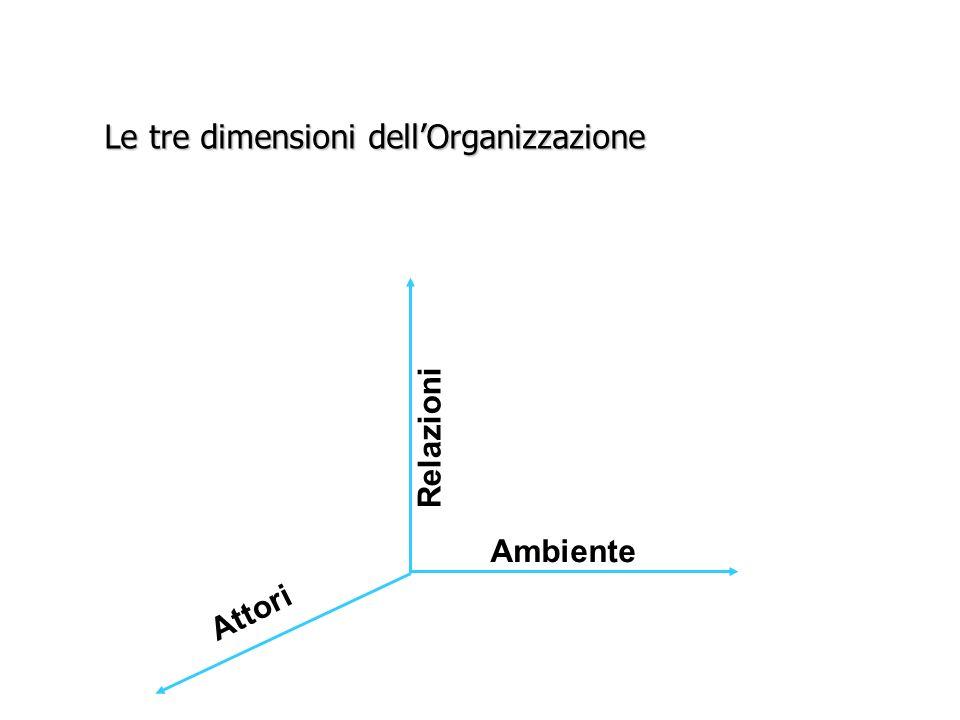 Le tre dimensioni dellorganizzazione Ambiente Relazioni Attori Adesso siamo qui