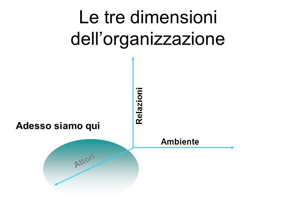 Teoria dellorganizzazione scientifica del lavoro (Taylor) Teoria della direzione amministrativa (Fayol) Teoria burocratica (Weber)