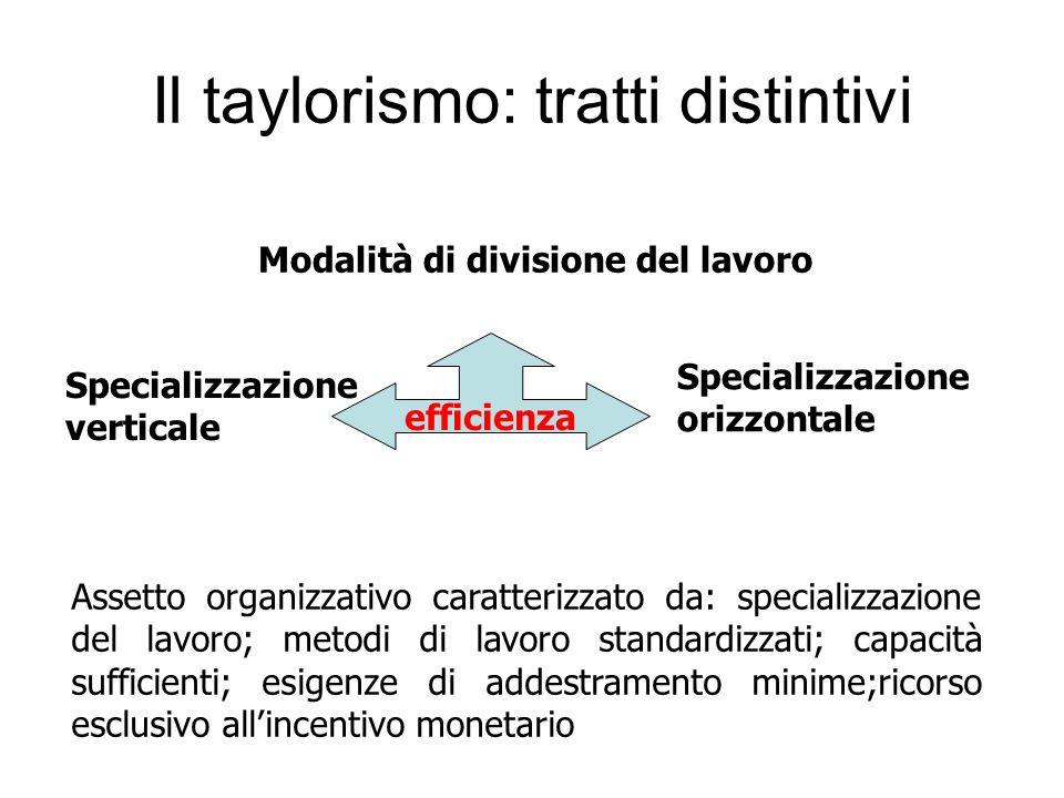 Il taylorismo: tratti distintivi Modalità di divisione del lavoro Specializzazione orizzontale Specializzazione verticale efficienza Assetto organizza