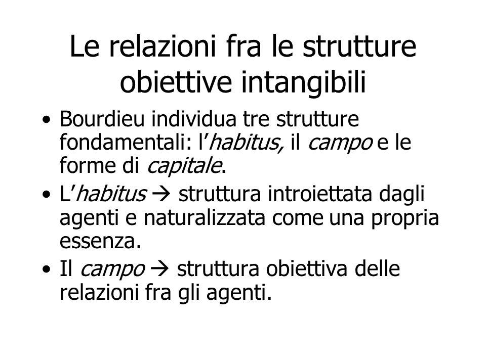 Le relazioni fra le strutture obiettive intangibili Bourdieu individua tre strutture fondamentali: lhabitus, il campo e le forme di capitale. Lhabitus