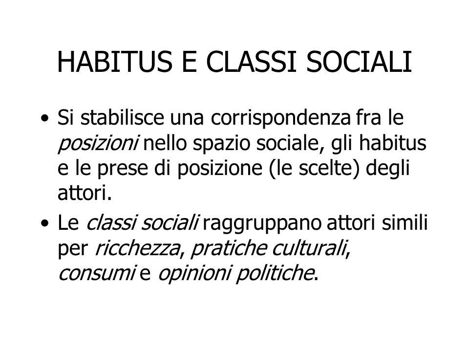 HABITUS E CLASSI SOCIALI Si stabilisce una corrispondenza fra le posizioni nello spazio sociale, gli habitus e le prese di posizione (le scelte) degli