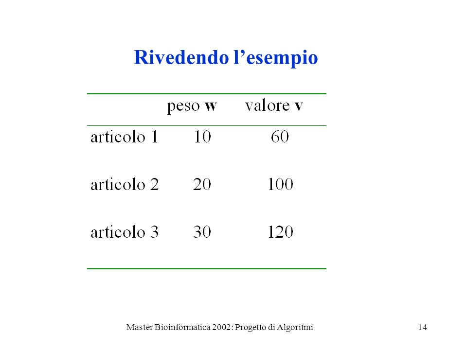Master Bioinformatica 2002: Progetto di Algoritmi14 Rivedendo lesempio
