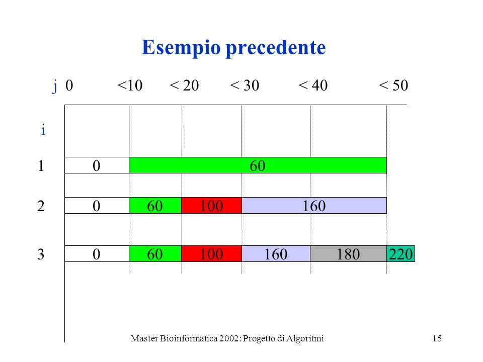 Master Bioinformatica 2002: Progetto di Algoritmi15 Esempio precedente j0<10< 20< 30< 40< 50 i 1 2 3 060 0 100160 010016018060220