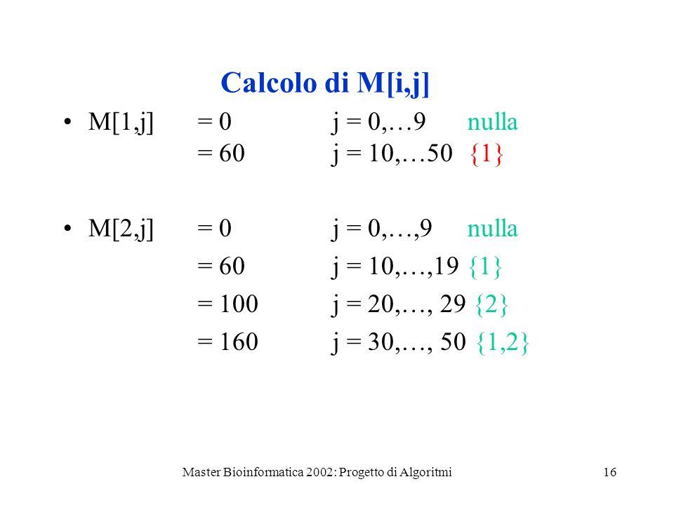 Master Bioinformatica 2002: Progetto di Algoritmi16 Calcolo di M[i,j] M[1,j] = 0j = 0,…9 nulla = 60 j = 10,…50{1} M[2,j] = 0j = 0,…,9 nulla = 60 j = 10,…,19 {1} = 100j = 20,…, 29 {2} = 160j = 30,…, 50 {1,2}