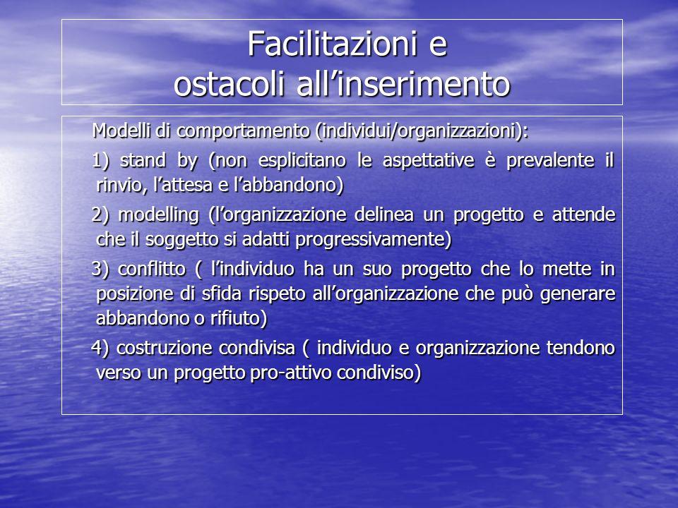 Facilitazioni e ostacoli allinserimento Facilitazioni e ostacoli allinserimento Modelli di comportamento (individui/organizzazioni): Modelli di comportamento (individui/organizzazioni): 1) stand by (non esplicitano le aspettative è prevalente il rinvio, lattesa e labbandono) 1) stand by (non esplicitano le aspettative è prevalente il rinvio, lattesa e labbandono) 2) modelling (lorganizzazione delinea un progetto e attende che il soggetto si adatti progressivamente) 2) modelling (lorganizzazione delinea un progetto e attende che il soggetto si adatti progressivamente) 3) conflitto ( lindividuo ha un suo progetto che lo mette in posizione di sfida rispeto allorganizzazione che può generare abbandono o rifiuto) 3) conflitto ( lindividuo ha un suo progetto che lo mette in posizione di sfida rispeto allorganizzazione che può generare abbandono o rifiuto) 4) costruzione condivisa ( individuo e organizzazione tendono verso un progetto pro-attivo condiviso) 4) costruzione condivisa ( individuo e organizzazione tendono verso un progetto pro-attivo condiviso)