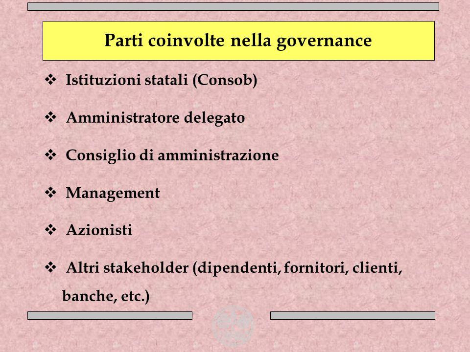 Istituzioni statali (Consob) Amministratore delegato Consiglio di amministrazione Management Azionisti Altri stakeholder (dipendenti, fornitori, clien