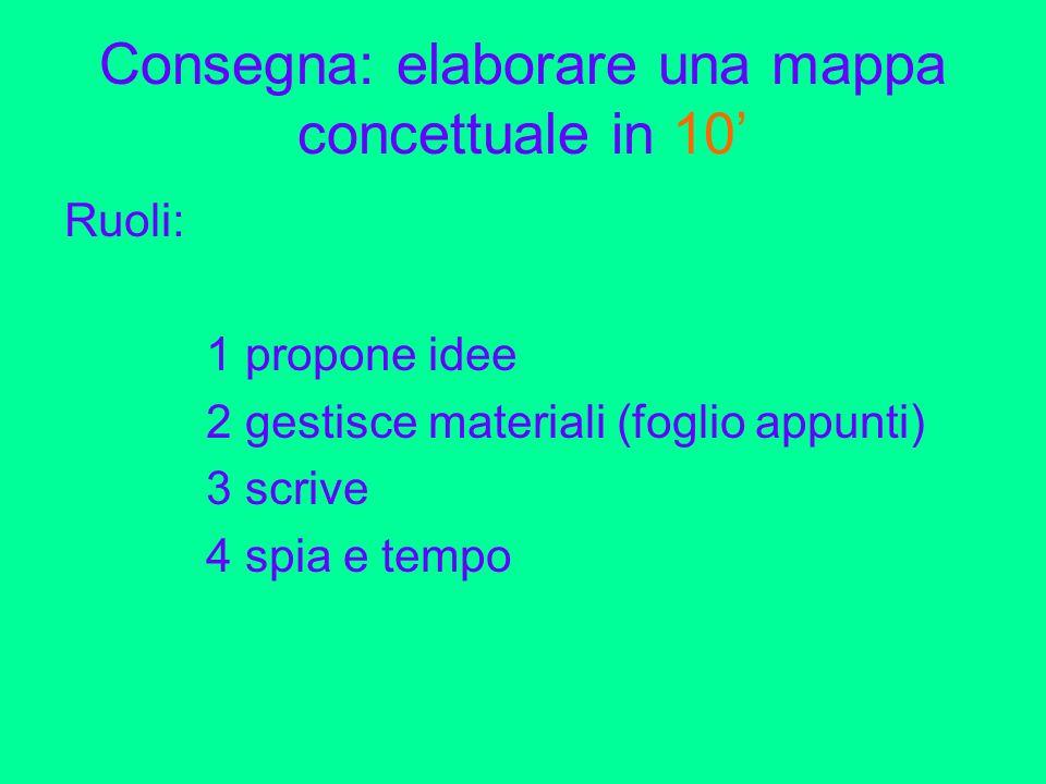 Consegna: elaborare una mappa concettuale in 10 Ruoli: 1 propone idee 2 gestisce materiali (foglio appunti) 3 scrive 4 spia e tempo