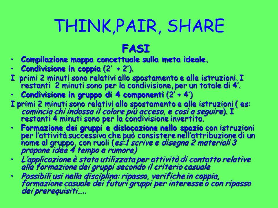 THINK,PAIR, SHARE FASI Compilazione mappa concettuale sulla meta ideale.Compilazione mappa concettuale sulla meta ideale. Condivisione in coppia (2 +