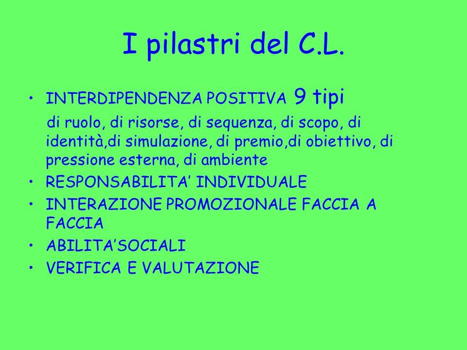 I pilastri del C.L. INTERDIPENDENZA POSITIVA 9 tipi di ruolo, di risorse, di sequenza, di scopo, di identità,di simulazione, di premio,di obiettivo, d