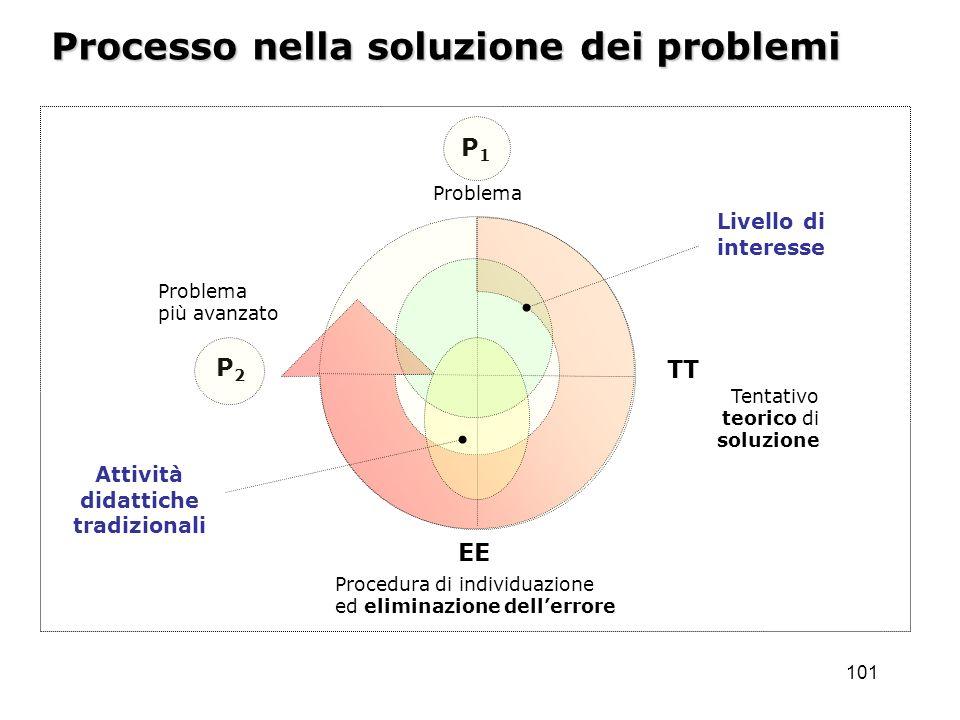 101 Problema Tentativo teorico di soluzione Procedura di individuazione ed eliminazione dellerrore Processo nella soluzione dei problemi P1P1 Problema