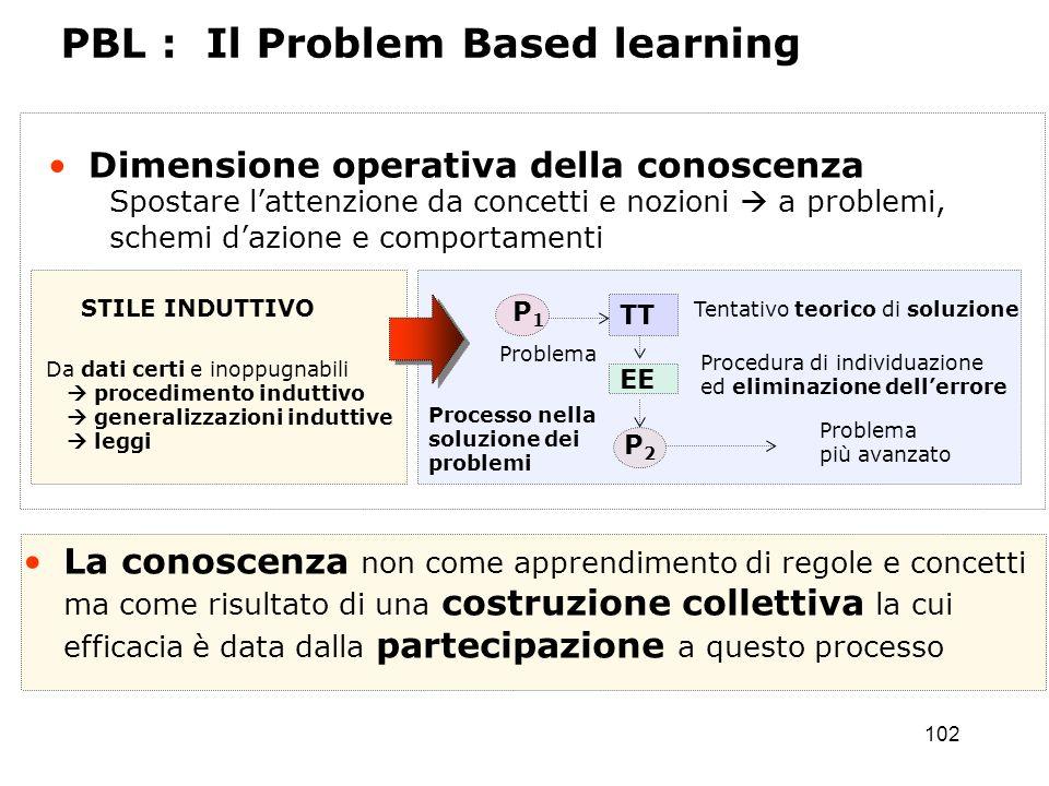102 Dimensione operativa della conoscenza Spostare lattenzione da concetti e nozioni a problemi, schemi dazione e comportamenti Da dati certi e inoppu