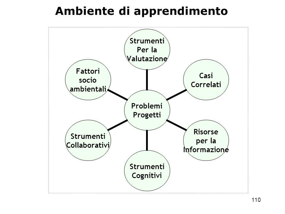 110 Problemi Progetti Strumenti Per la Valutazione Casi Correlati Risorse per la Informazione Strumenti Cognitivi Strumenti Collaborativi Fattori soci