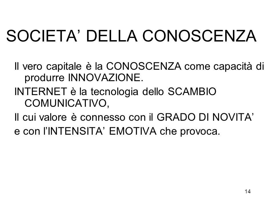 14 SOCIETA DELLA CONOSCENZA Il vero capitale è la CONOSCENZA come capacità di produrre INNOVAZIONE. INTERNET è la tecnologia dello SCAMBIO COMUNICATIV