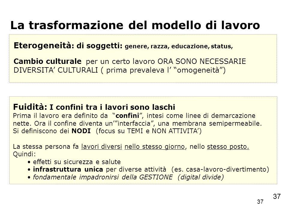37 La trasformazione del modello di lavoro Eterogeneità : di soggetti: genere, razza, educazione, status, Cambio culturale per un certo lavoro ORA SON