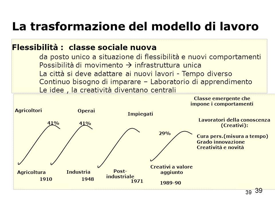 39 La trasformazione del modello di lavoro Flessibilità : classe sociale nuova da posto unico a situazione di flessibilità e nuovi comportamenti Possi