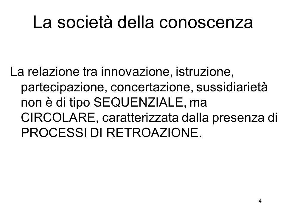 4 La società della conoscenza La relazione tra innovazione, istruzione, partecipazione, concertazione, sussidiarietà non è di tipo SEQUENZIALE, ma CIR
