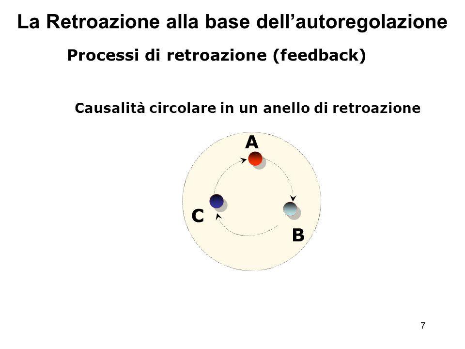 7 La Retroazione alla base dellautoregolazione Processi di retroazione (feedback) Causalità circolare in un anello di retroazione A B C