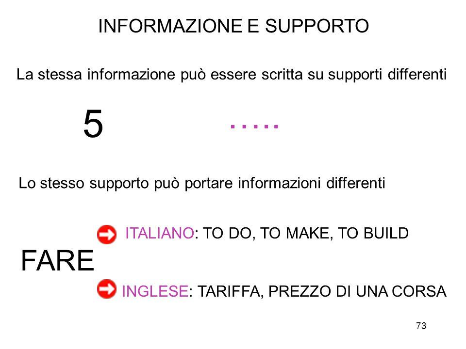 73 INFORMAZIONE E SUPPORTO La stessa informazione può essere scritta su supporti differenti Lo stesso supporto può portare informazioni differenti FAR