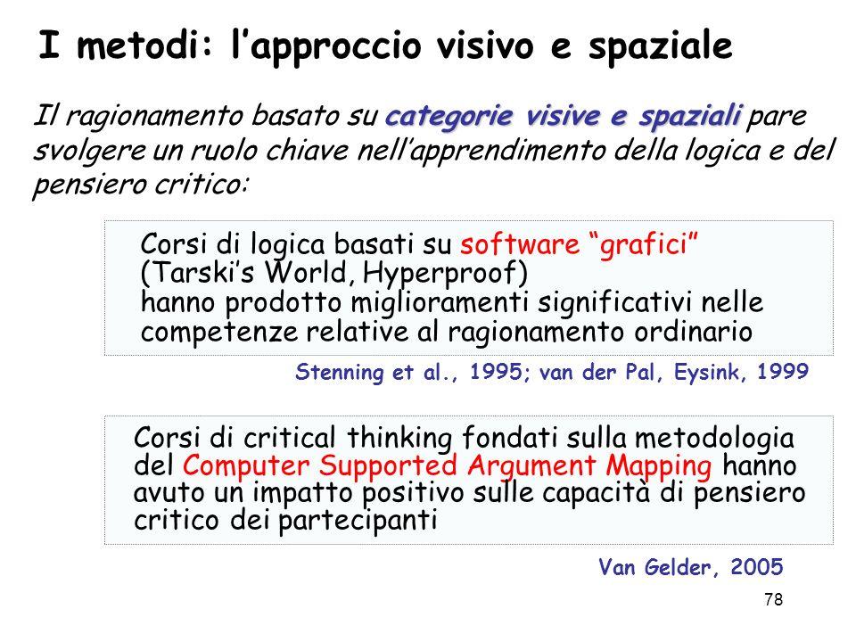 78 I metodi: lapproccio visivo e spaziale categorie visive e spaziali Il ragionamento basato su categorie visive e spaziali pare svolgere un ruolo chi