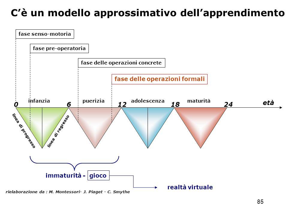 85 Cè un modello approssimativo dellapprendimento rielaborazione da : M. Montessori- J. Piaget - C. Smythe 0 6 12 18 24 infanzia pueriziaadolescenzama