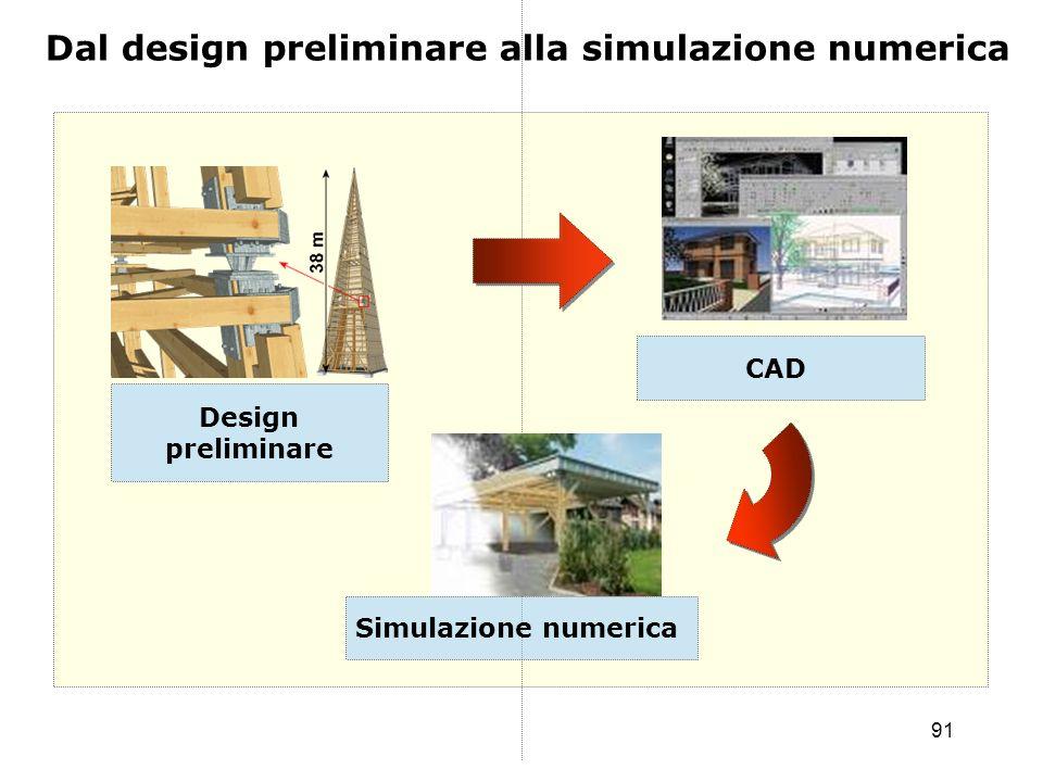 91 Design preliminare Dal design preliminare alla simulazione numerica CAD Simulazione numerica