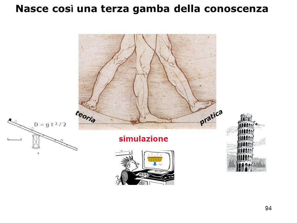 94 pratica simulazione Nasce cos ì una terza gamba della conoscenza teoria D = g t 2 2