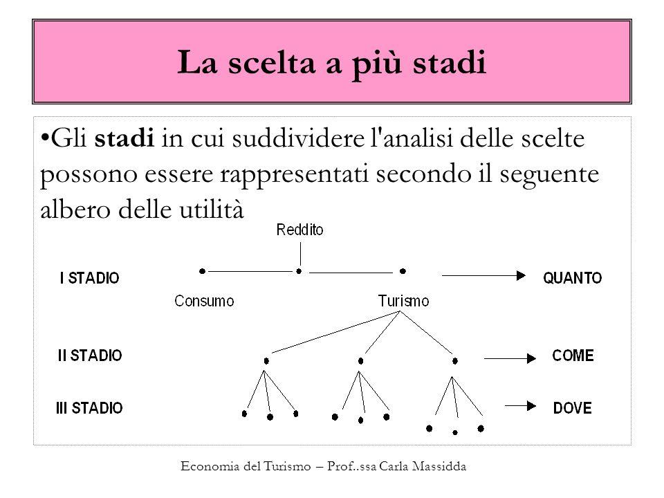 Economia del Turismo – Prof..ssa Carla Massidda La scelta a più stadi Gli stadi in cui suddividere l'analisi delle scelte possono essere rappresentati