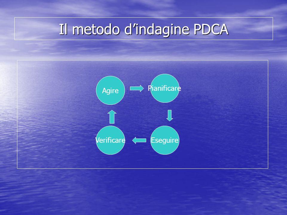 Il metodo dindagine PDCA Pianificare EseguireVerificare Agire