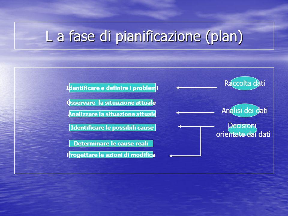 L a fase di pianificazione (plan) Identificare e definire i problemi Analizzare la situazione attuale Identificare le possibili cause Progettare le az