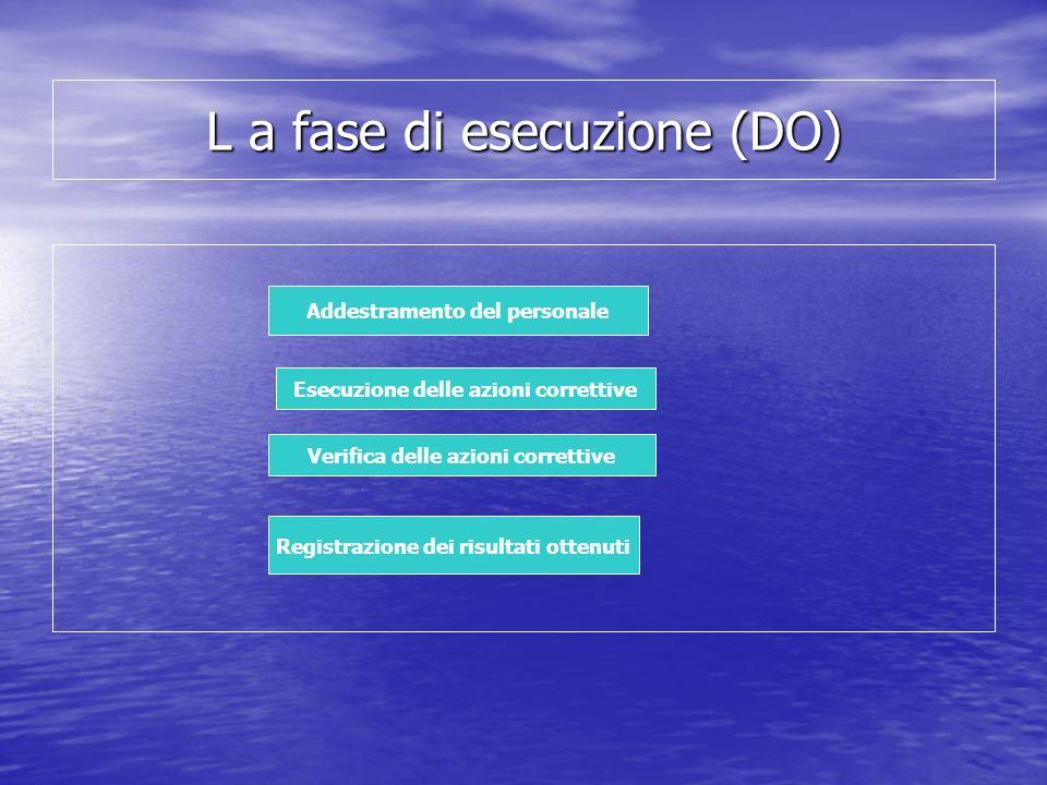 L a fase di esecuzione (DO) Addestramento del personale Verifica delle azioni correttive Registrazione dei risultati ottenuti Esecuzione delle azioni