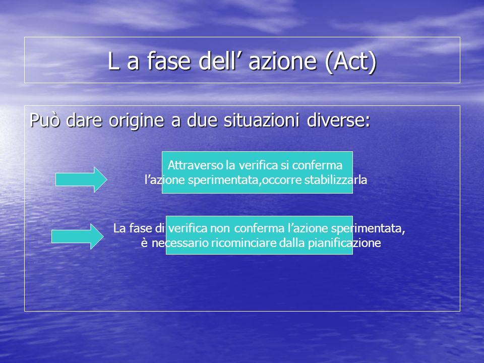L a fase dell azione (Act) Può dare origine a due situazioni diverse: Attraverso la verifica si conferma lazione sperimentata,occorre stabilizzarla La