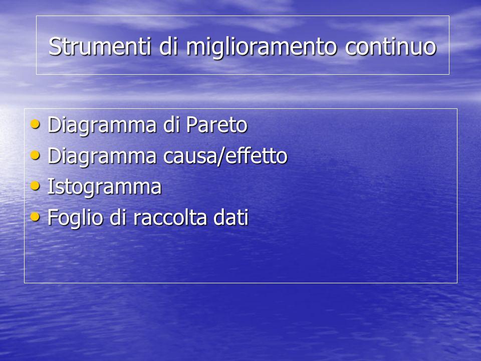 Strumenti di miglioramento continuo Diagramma di Pareto Diagramma di Pareto Diagramma causa/effetto Diagramma causa/effetto Istogramma Istogramma Fogl