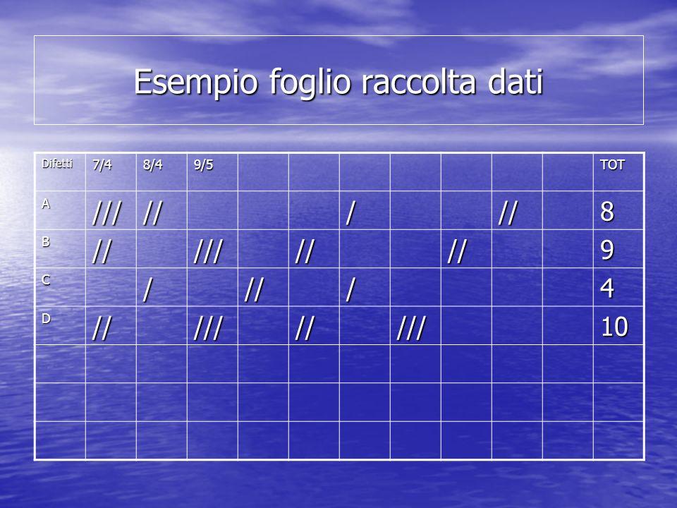 Esempio foglio raccolta dati Difetti7/48/49/5TOT A////////8 B/////////9 C////4 D//////////10