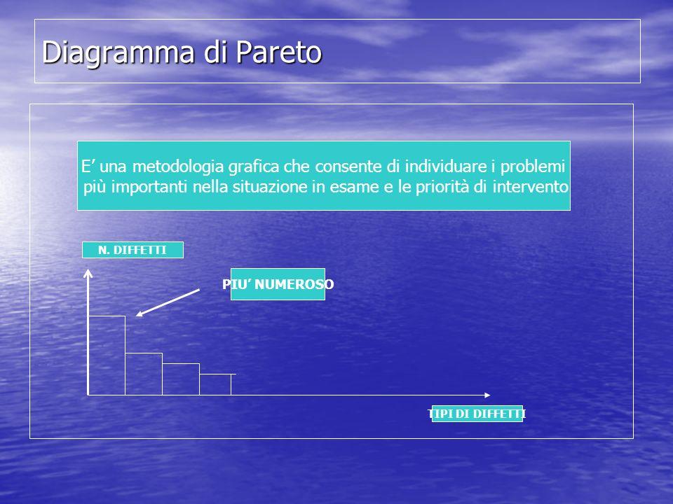 Diagramma di Pareto E una metodologia grafica che consente di individuare i problemi più importanti nella situazione in esame e le priorità di interve