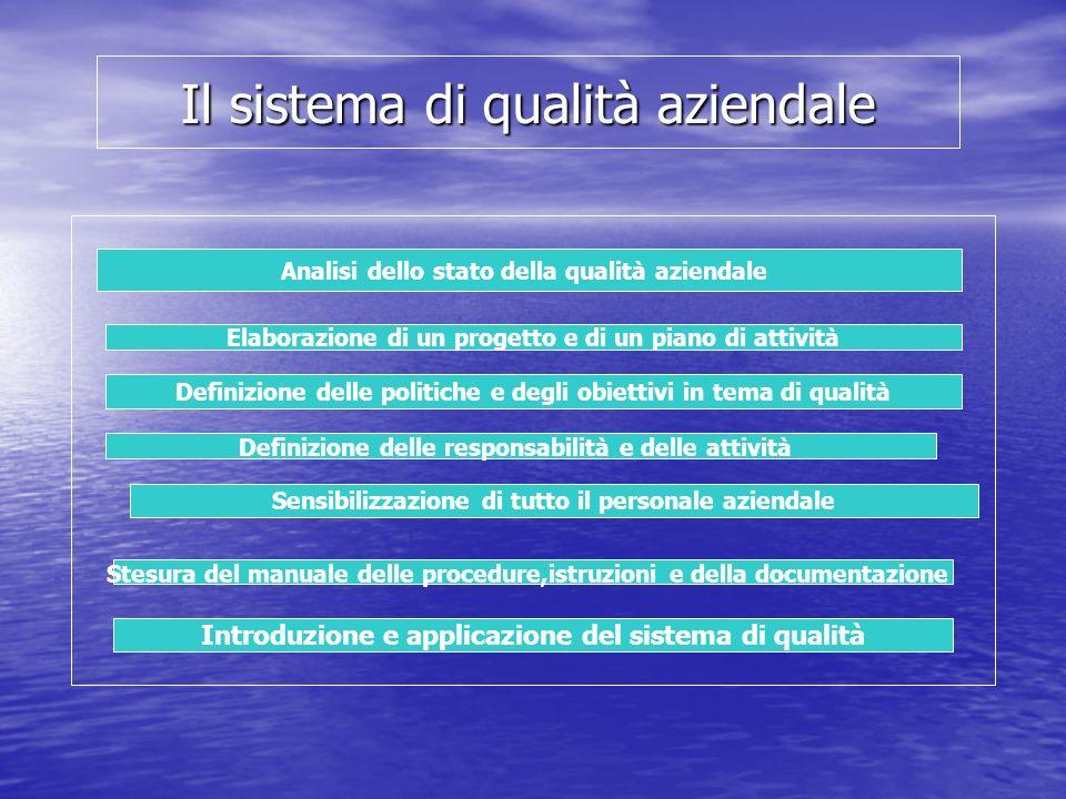 Il sistema di qualità aziendale Analisi dello stato della qualità aziendale Elaborazione di un progetto e di un piano di attività Definizione delle po