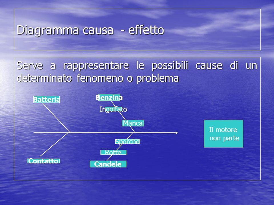 Diagramma causa - effetto Serve a rappresentare le possibili cause di un determinato fenomeno o problema Il motore non parte Batteria Benzina Contatto