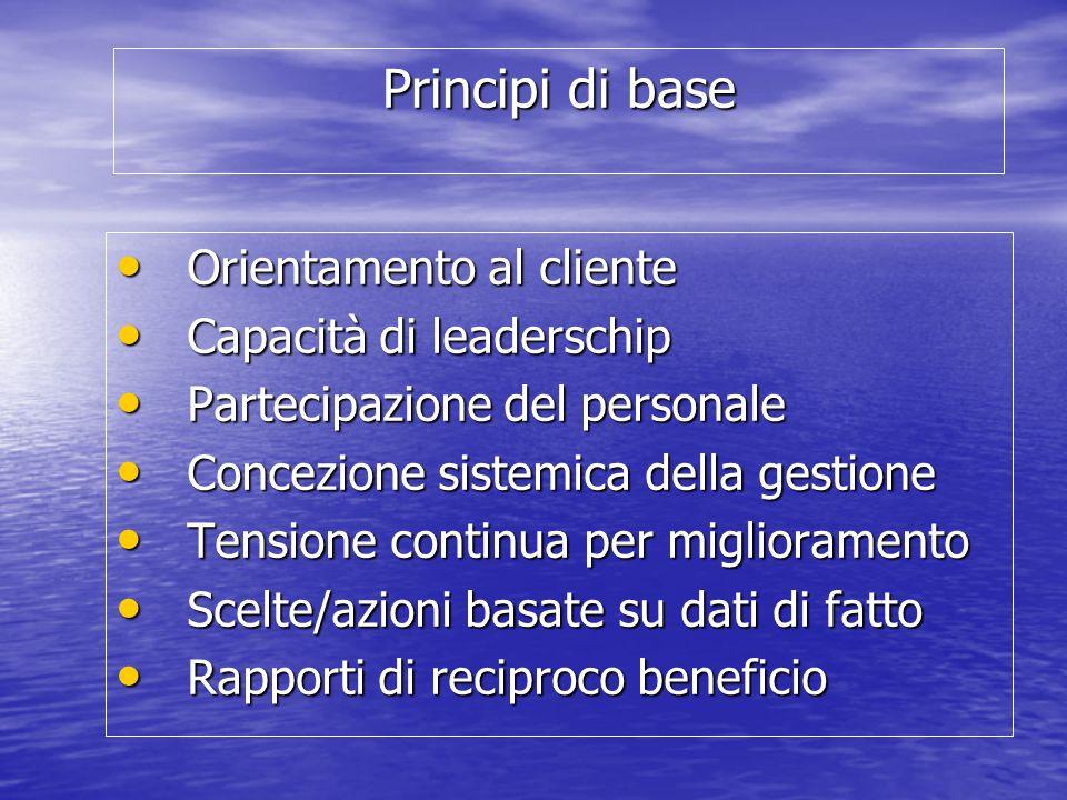 Principi di base Orientamento al cliente Orientamento al cliente Capacità di leaderschip Capacità di leaderschip Partecipazione del personale Partecip