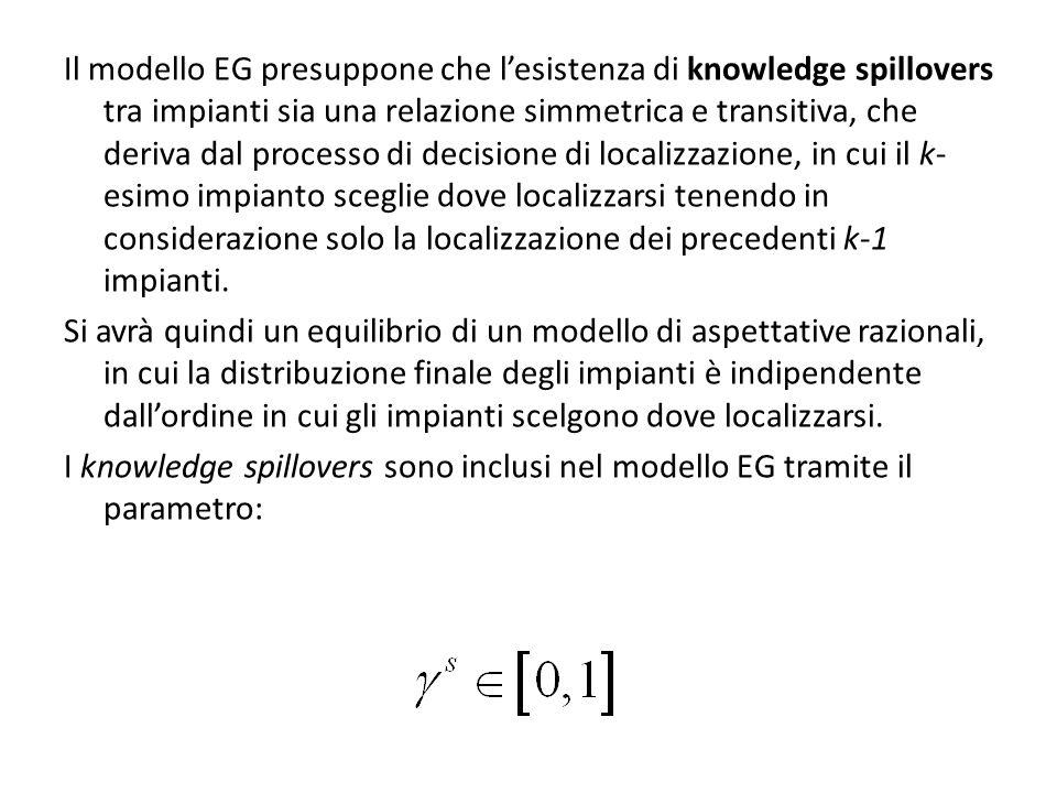 Il modello EG presuppone che lesistenza di knowledge spillovers tra impianti sia una relazione simmetrica e transitiva, che deriva dal processo di dec