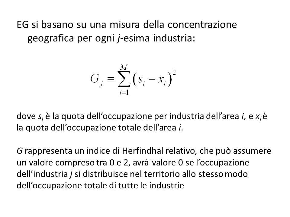 EG si basano su una misura della concentrazione geografica per ogni j-esima industria: dove s i è la quota delloccupazione per industria dellarea i, e