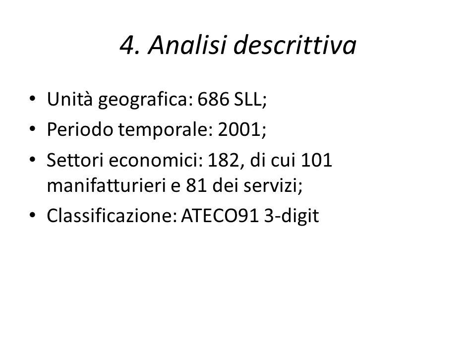 4. Analisi descrittiva Unità geografica: 686 SLL; Periodo temporale: 2001; Settori economici: 182, di cui 101 manifatturieri e 81 dei servizi; Classif