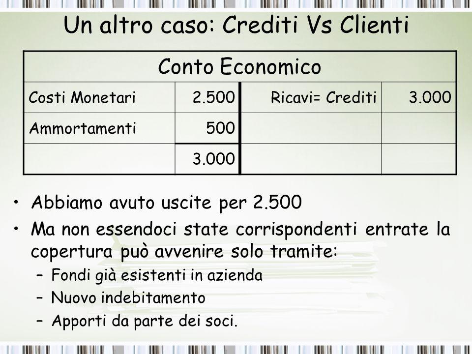 Un altro caso: Crediti Vs Clienti Abbiamo avuto uscite per 2.500 Ma non essendoci state corrispondenti entrate la copertura può avvenire solo tramite: –F–Fondi già esistenti in azienda –N–Nuovo indebitamento –A–Apporti da parte dei soci.