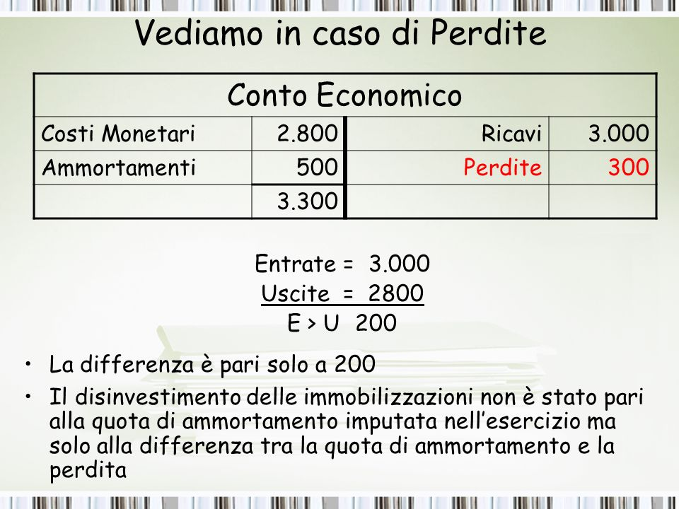 Vediamo in caso di Perdite Entrate = 3.000 Uscite = 2800 E > U200 La differenza è pari solo a 200 Il disinvestimento delle immobilizzazioni non è stato pari alla quota di ammortamento imputata nellesercizio ma solo alla differenza tra la quota di ammortamento e la perdita Conto Economico Costi Monetari2.800Ricavi3.000 Ammortamenti500 Perdite300 3.300